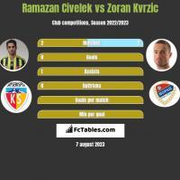 Ramazan Civelek vs Zoran Kvrzic h2h player stats