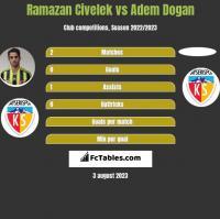 Ramazan Civelek vs Adem Dogan h2h player stats