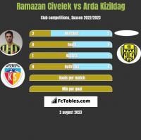 Ramazan Civelek vs Arda Kizildag h2h player stats