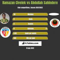 Ramazan Civelek vs Abdullah Sahindere h2h player stats