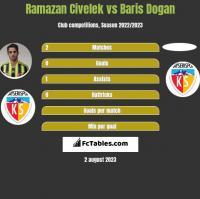 Ramazan Civelek vs Baris Dogan h2h player stats