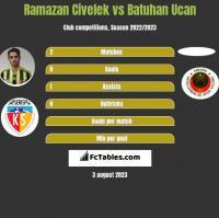 Ramazan Civelek vs Batuhan Ucan h2h player stats