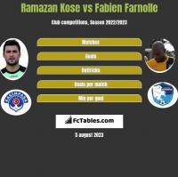 Ramazan Kose vs Fabien Farnolle h2h player stats