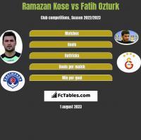 Ramazan Kose vs Fatih Ozturk h2h player stats