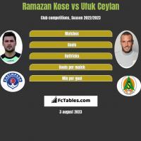 Ramazan Kose vs Ufuk Ceylan h2h player stats