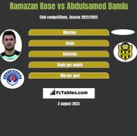 Ramazan Kose vs Abdulsamed Damlu h2h player stats