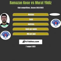 Ramazan Kose vs Murat Yildiz h2h player stats