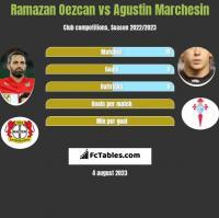 Ramazan Oezcan vs Agustin Marchesin h2h player stats