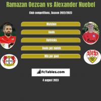 Ramazan Oezcan vs Alexander Nuebel h2h player stats