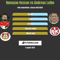 Ramazan Oezcan vs Andreas Luthe h2h player stats