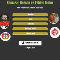 Ramazan Oezcan vs Fabian Giefer h2h player stats