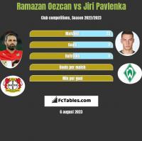 Ramazan Oezcan vs Jiri Pavlenka h2h player stats