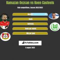 Ramazan Oezcan vs Koen Casteels h2h player stats