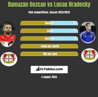 Ramazan Oezcan vs Lucas Hradecky h2h player stats