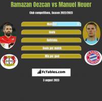 Ramazan Oezcan vs Manuel Neuer h2h player stats