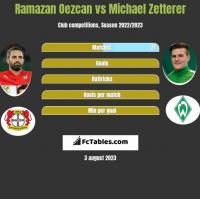 Ramazan Oezcan vs Michael Zetterer h2h player stats