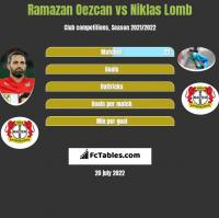 Ramazan Oezcan vs Niklas Lomb h2h player stats