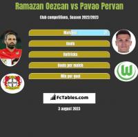 Ramazan Oezcan vs Pavao Pervan h2h player stats