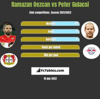 Ramazan Oezcan vs Peter Gulacsi h2h player stats