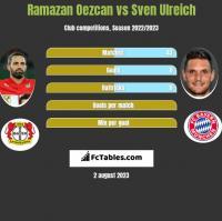 Ramazan Oezcan vs Sven Ulreich h2h player stats