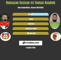 Ramazan Oezcan vs Tomas Koubek h2h player stats