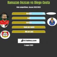 Ramazan Oezcan vs Diego Costa h2h player stats