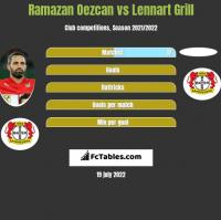 Ramazan Oezcan vs Lennart Grill h2h player stats