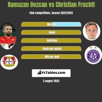 Ramazan Oezcan vs Christian Fruchtl h2h player stats