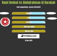 Rami Bedoui vs Abdulrahman Al Barakah h2h player stats