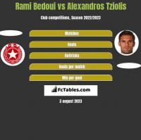 Rami Bedoui vs Alexandros Tziolis h2h player stats