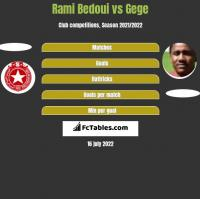 Rami Bedoui vs Gege h2h player stats