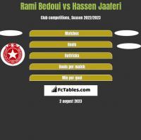 Rami Bedoui vs Hassen Jaaferi h2h player stats