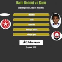 Rami Bedoui vs Kanu h2h player stats
