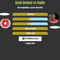 Rami Bedoui vs Naldo h2h player stats