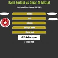 Rami Bedoui vs Omar Al-Mazial h2h player stats