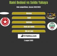 Rami Bedoui vs Seidu Yahaya h2h player stats