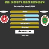 Rami Bedoui vs Ahmed Hamoudane h2h player stats
