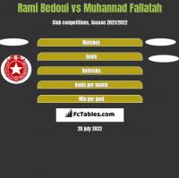 Rami Bedoui vs Muhannad Fallatah h2h player stats