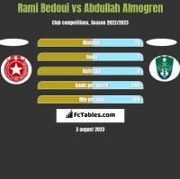 Rami Bedoui vs Abdullah Almogren h2h player stats