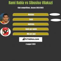 Rami Rabia vs Sibusiso Vilakazi h2h player stats