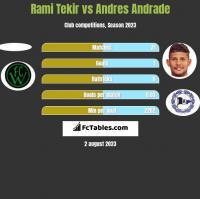 Rami Tekir vs Andres Andrade h2h player stats