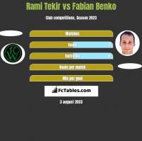 Rami Tekir vs Fabian Benko h2h player stats