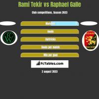 Rami Tekir vs Raphael Galle h2h player stats