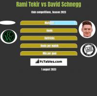Rami Tekir vs David Schnegg h2h player stats