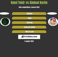 Rami Tekir vs Abdoul Karim h2h player stats