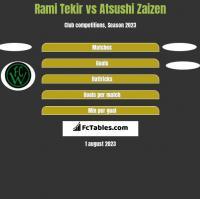 Rami Tekir vs Atsushi Zaizen h2h player stats