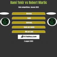 Rami Tekir vs Robert Martic h2h player stats