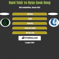 Rami Tekir vs Hyun-Seok Hong h2h player stats