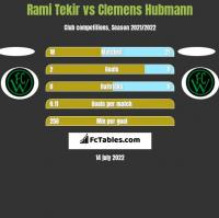 Rami Tekir vs Clemens Hubmann h2h player stats