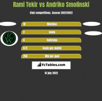 Rami Tekir vs Andriko Smolinski h2h player stats
